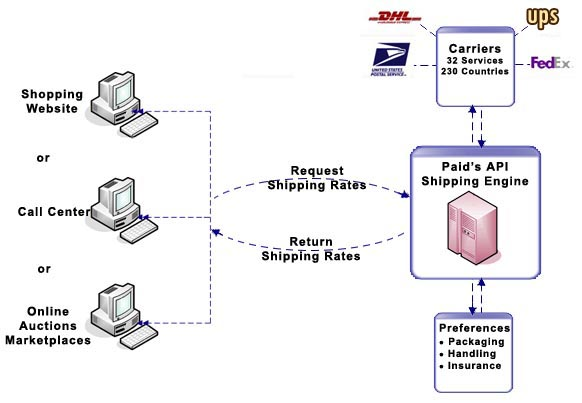 Shipping Calculator API Diagram